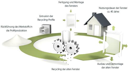 Recycling-Kreislauf